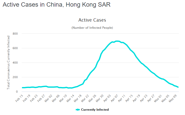 hong kong active cases orig